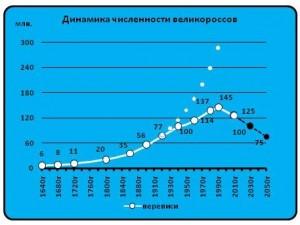 Динамика численности великороссов