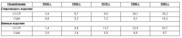 График потребления алкоголя